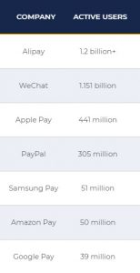 The biggest mobile payments services in the world